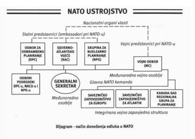 NATO ustrojstvo